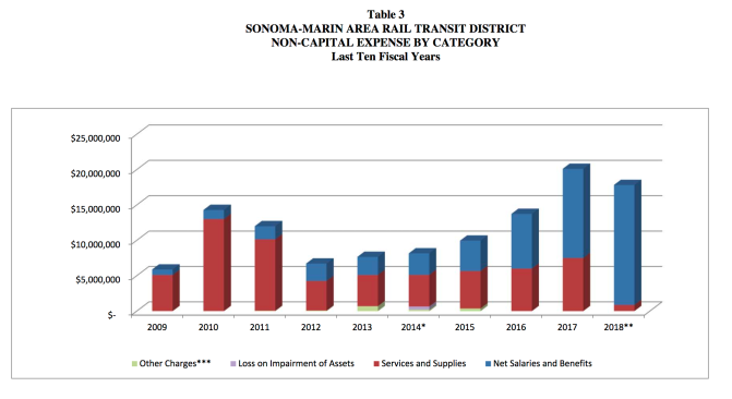 SMART Train Expenditures.png